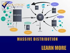 Massive Distribution of your offer with Strategic Growth